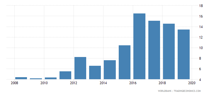 israel outstanding international private debt securities to gdp percent wb data