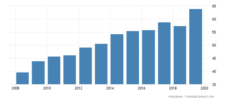 israel pension fund assets to gdp percent wb data