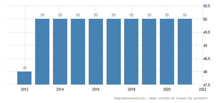 Israel Personal Income Tax Rate