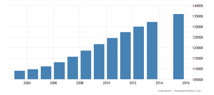 israel population age 13 total wb data