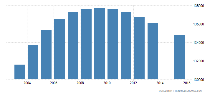 israel population age 2 total wb data