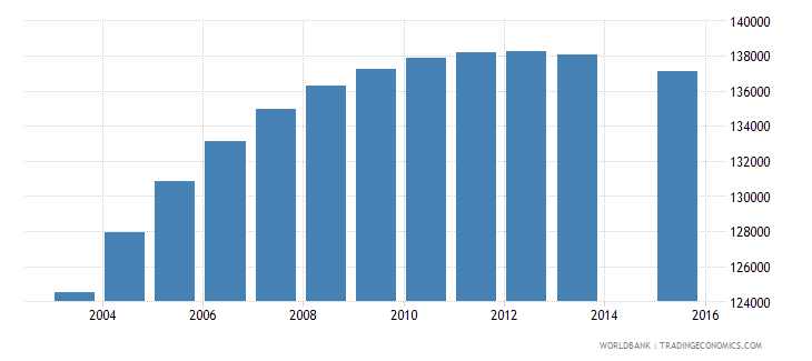 israel population age 5 total wb data