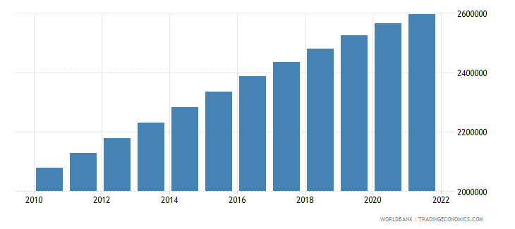 israel population ages 0 14 total wb data