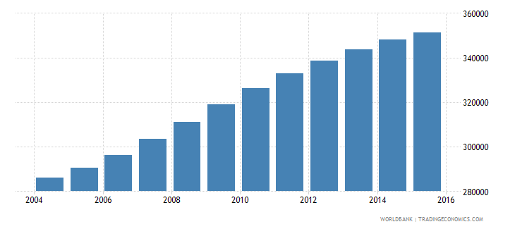 israel population ages 10 14 male wb data