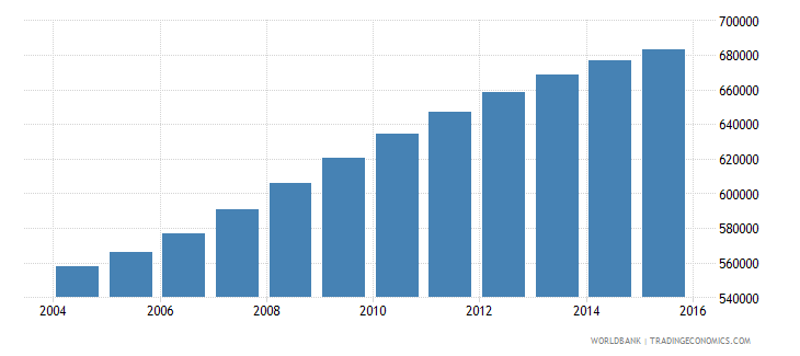 israel population ages 10 14 total wb data