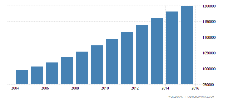 israel population ages 10 18 total wb data