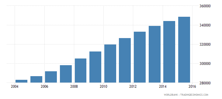 israel population ages 11 15 male wb data