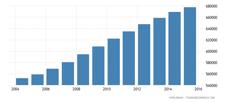israel population ages 11 15 total wb data