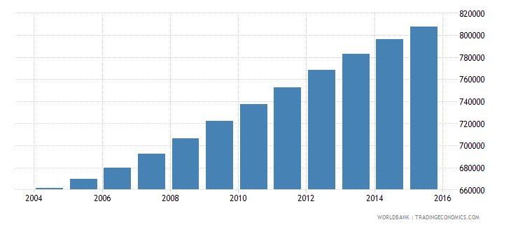 israel population ages 11 16 total wb data