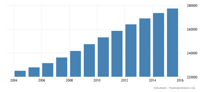 israel population ages 12 15 male wb data