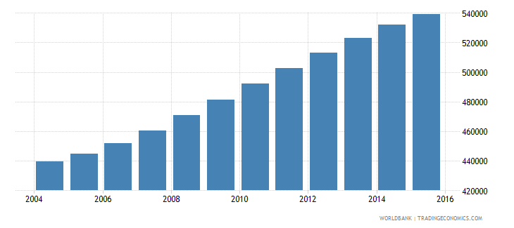 israel population ages 12 15 total wb data