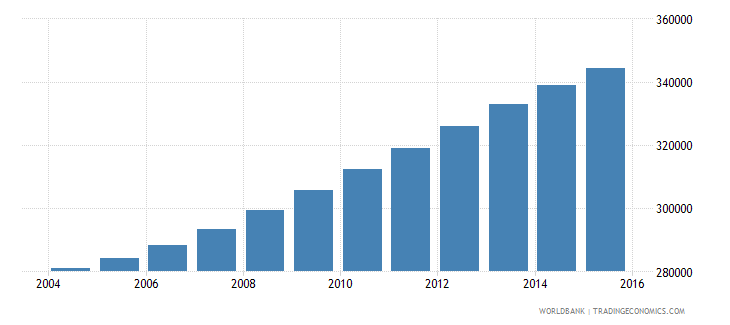 israel population ages 12 16 male wb data