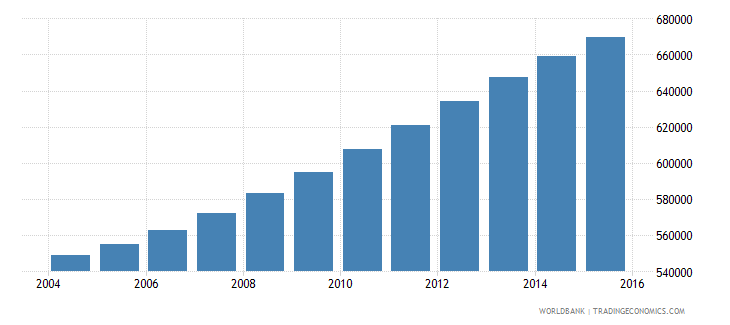 israel population ages 12 16 total wb data