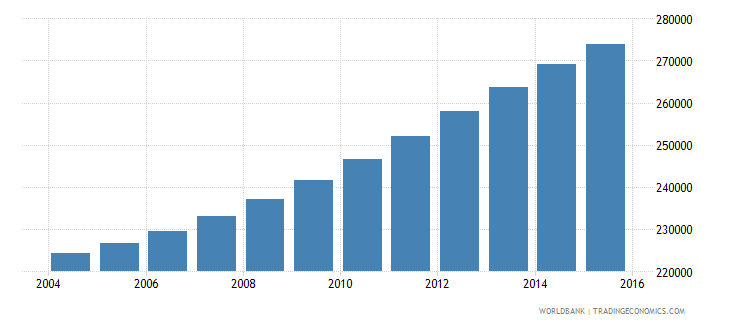 israel population ages 13 16 male wb data