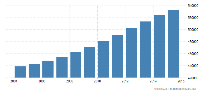 israel population ages 13 16 total wb data