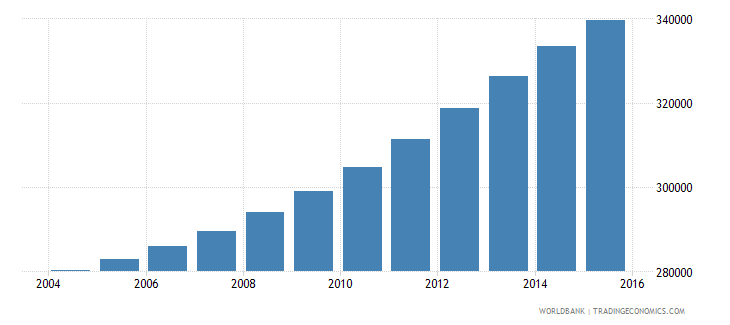 israel population ages 13 17 male wb data