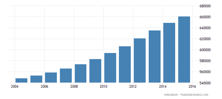 israel population ages 13 17 total wb data