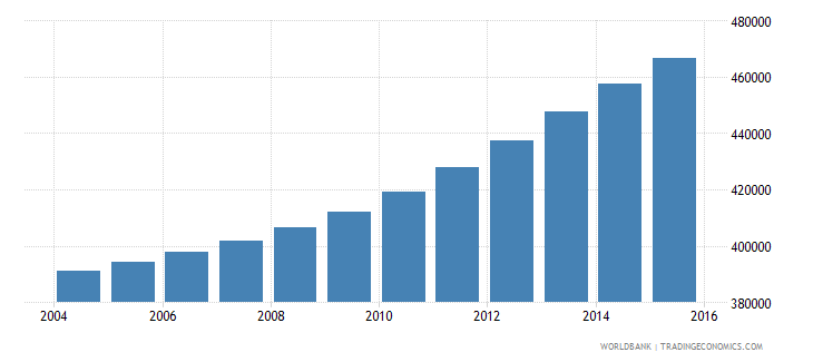 israel population ages 13 19 male wb data