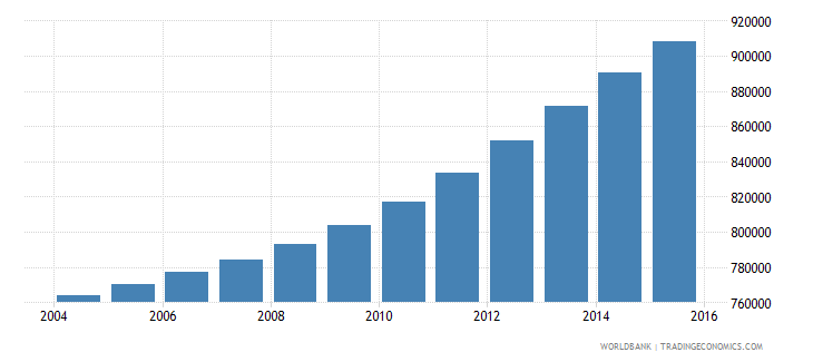 israel population ages 13 19 total wb data
