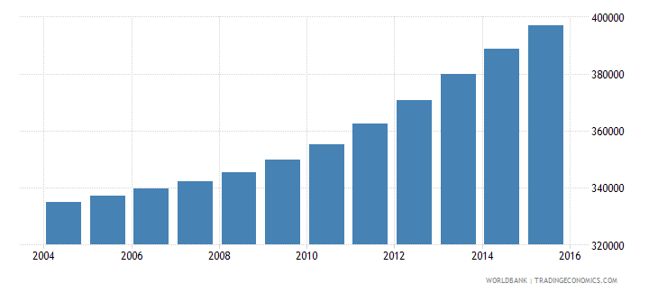 israel population ages 14 19 male wb data