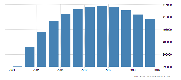 israel population ages 3 5 total wb data