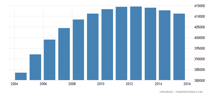 israel population ages 4 6 total wb data
