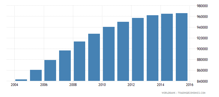 israel population ages 5 11 total wb data