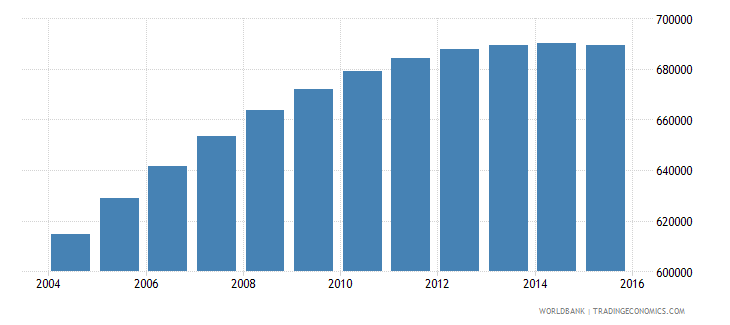 israel population ages 5 9 total wb data