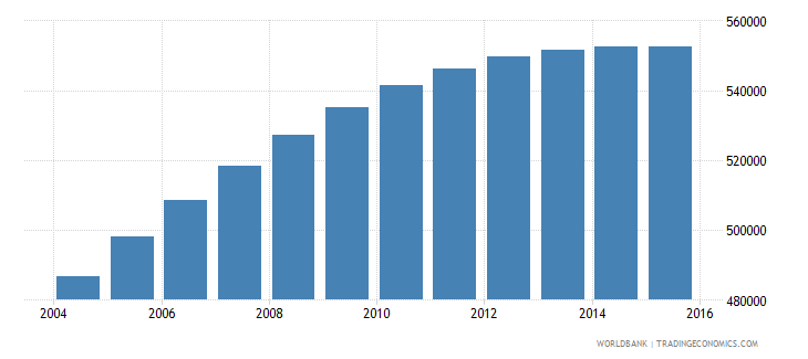 israel population ages 6 9 total wb data