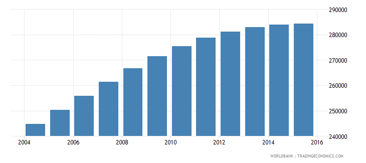israel population ages 7 10 male wb data