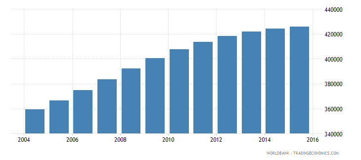 israel population ages 7 12 male wb data