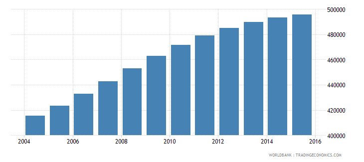 israel population ages 7 13 male wb data