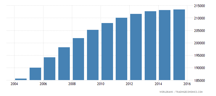 israel population ages 7 9 male wb data