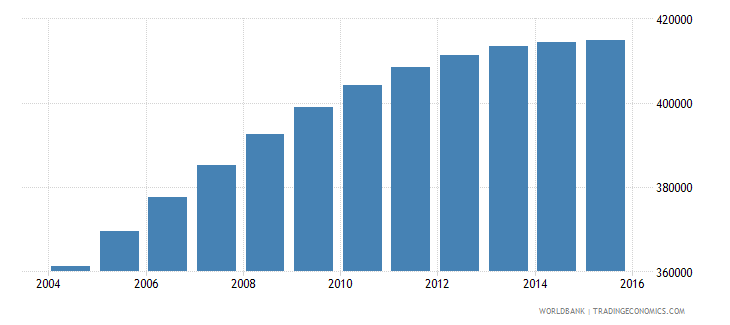 israel population ages 7 9 total wb data