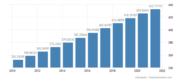 israel population density people per sq km wb data