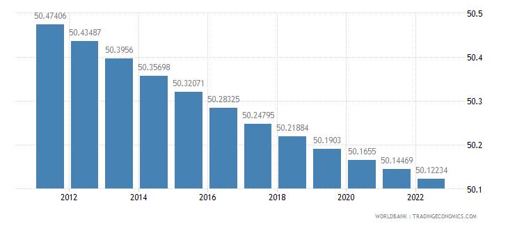 israel population female percent of total wb data
