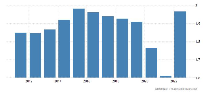 israel population growth annual percent wb data