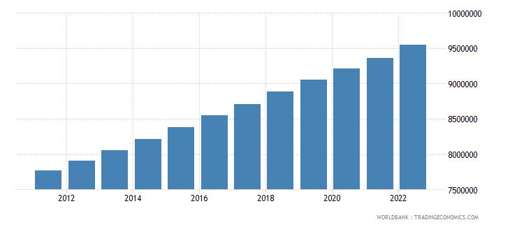 israel population total wb data