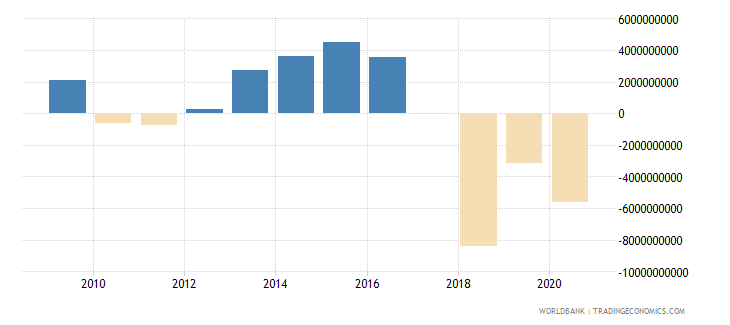 israel portfolio equity net inflows bop us dollar wb data