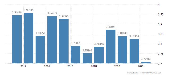 israel ppp conversion factor gdp lcu per international dollar wb data
