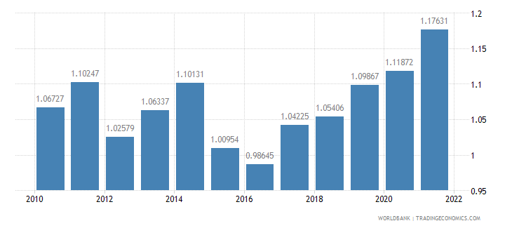 israel ppp conversion factor gdp to market exchange rate ratio wb data