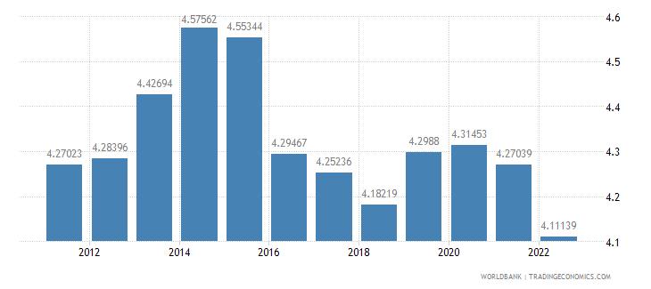 israel ppp conversion factor private consumption lcu per international dollar wb data