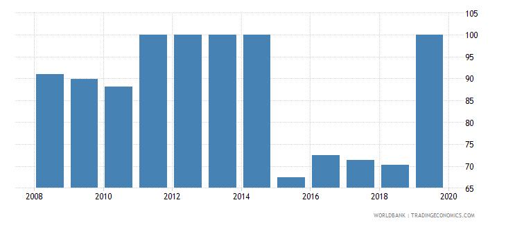 israel private credit bureau coverage percent of adults wb data