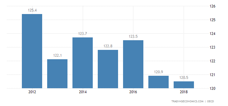 Israel Private Debt to GDP
