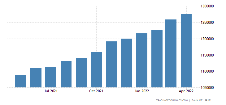Israel Private Sector Credit