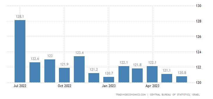 Israel Wholesale Prices