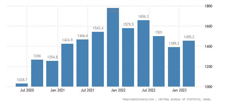 Israel Remittances