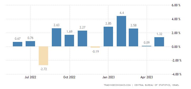 Israel Retail Sales YoY