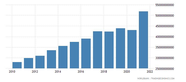 israel revenue excluding grants current lcu wb data