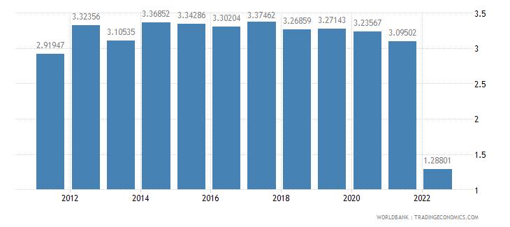 israel risk premium on lending prime rate minus treasury bill rate percent wb data